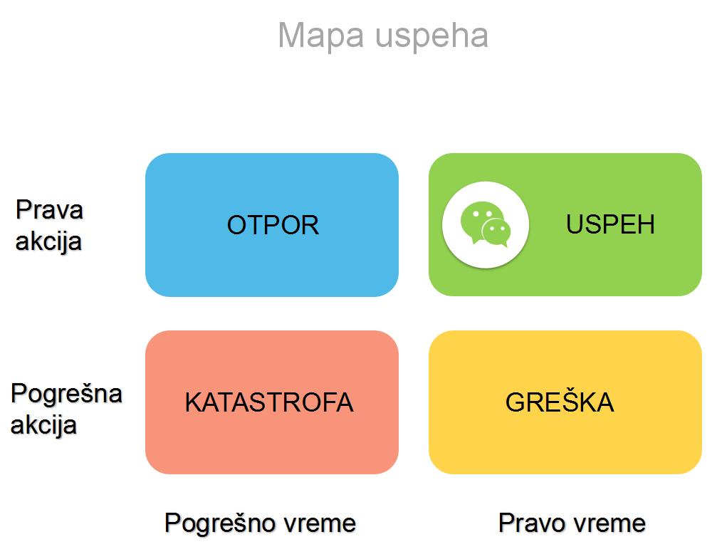 Mapa uspeha